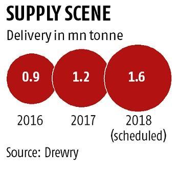 预计2018年将有超过220艘货船投入运营,明年全球集装箱海运公司将因供过于求而面临压力。