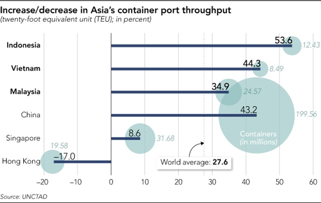 亚博_东南亚口岸群起奋进,新加坡地位不保?