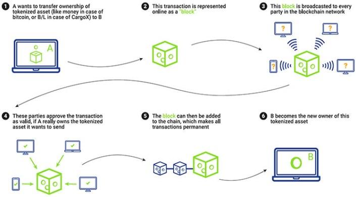 CargoX基于区块链的智能提单及其运作方式